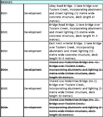 Shared use bridges