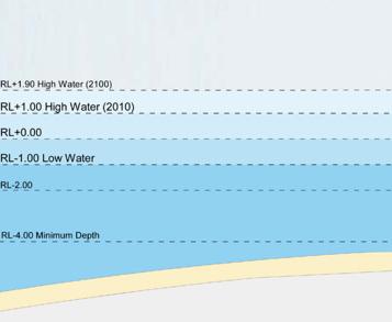 Barangaroo sea levels